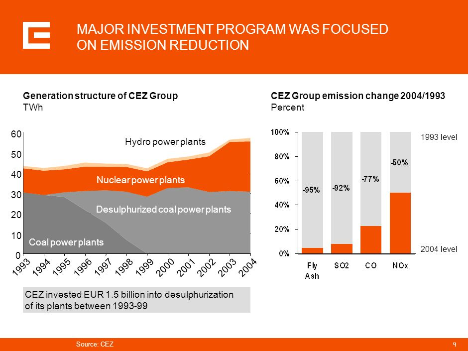 MAJOR INVESTMENT PROGRAM WAS FOCUSED ON EMISSION REDUCTION