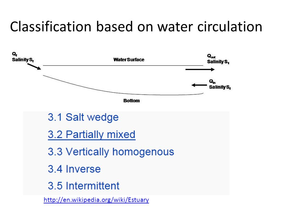 Classification based on water circulation