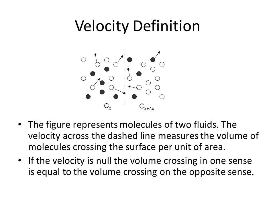 Velocity Definition Cx. Cx+∆x.