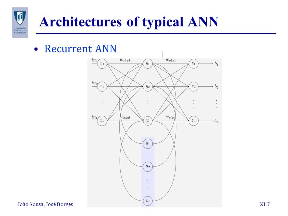 Architectures of typical ANN