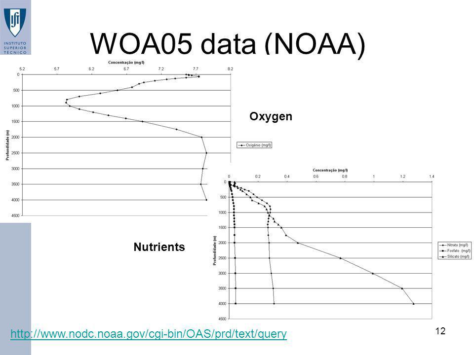 WOA05 data (NOAA) Oxygen Nutrients