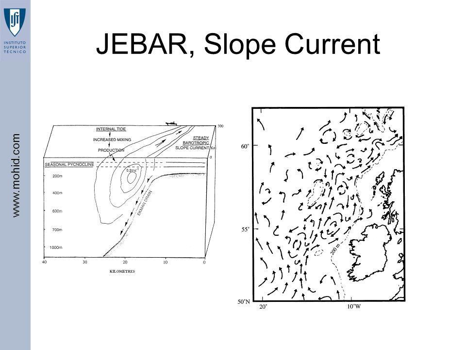 JEBAR, Slope Current