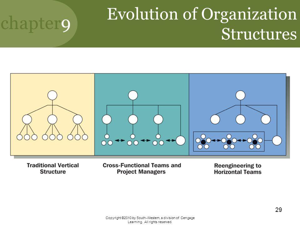 Evolution of Organization Structures