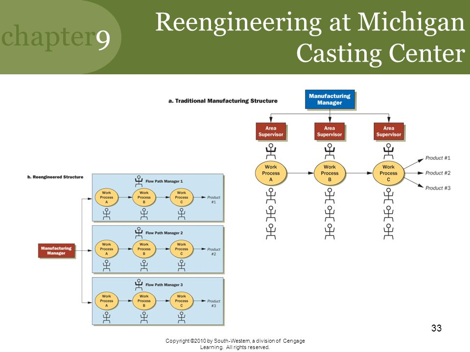 Reengineering at Michigan Casting Center