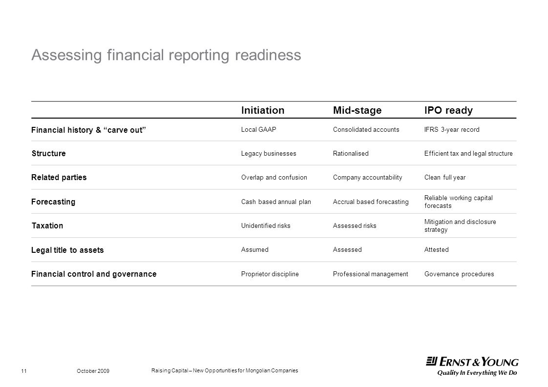Assessing financial reporting readiness