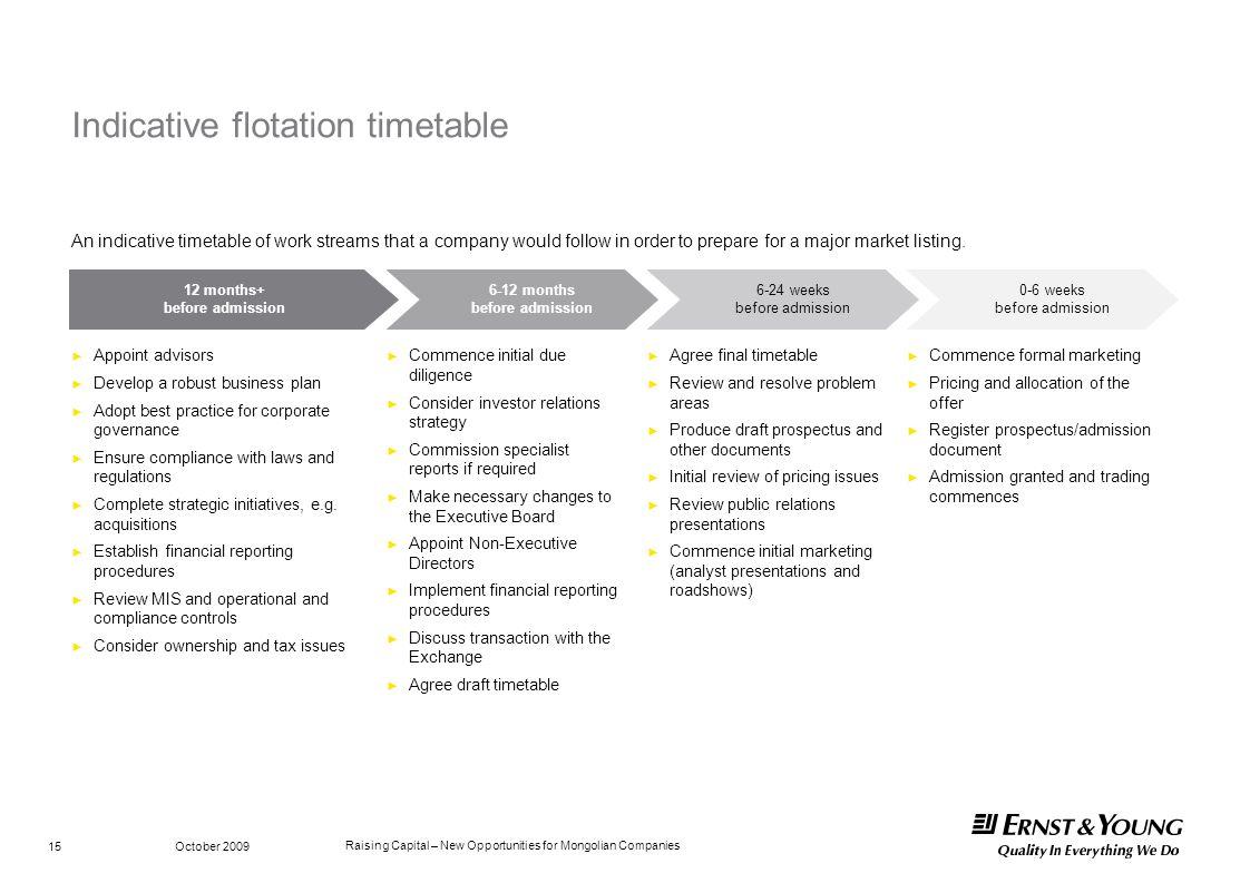 Indicative flotation timetable