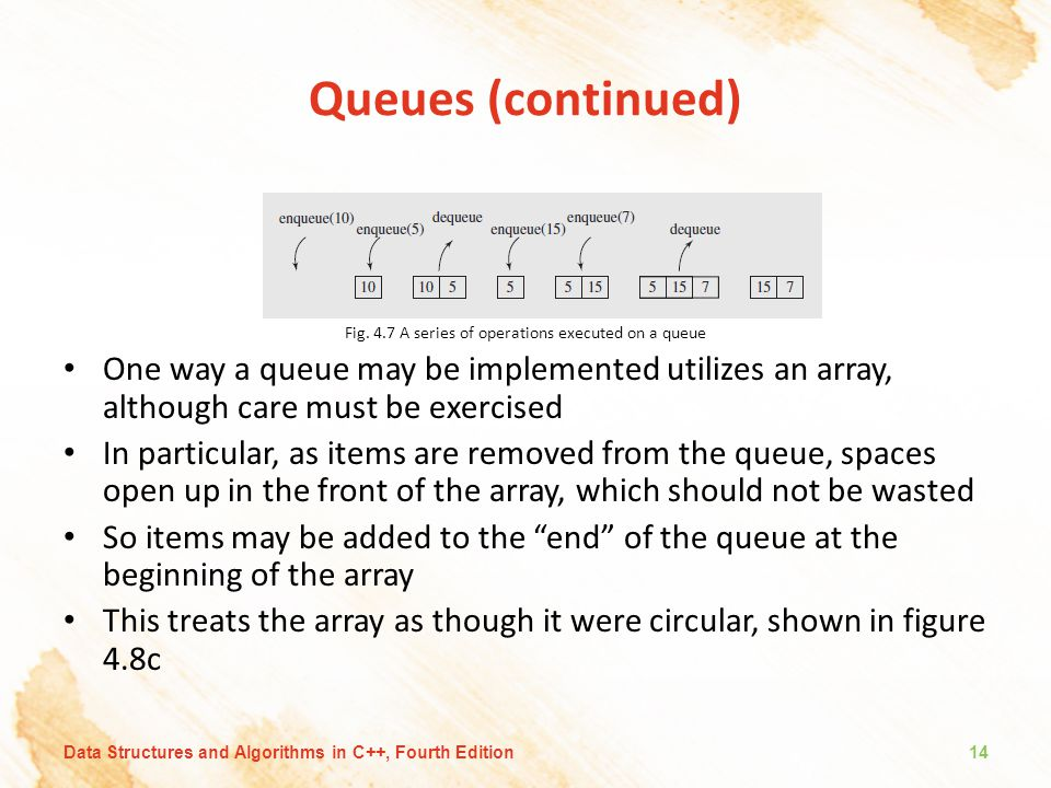 Fig. 4.7 A series of operations executed on a queue