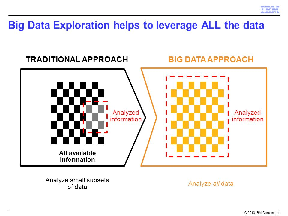 Big Data Exploration helps to leverage ALL the data
