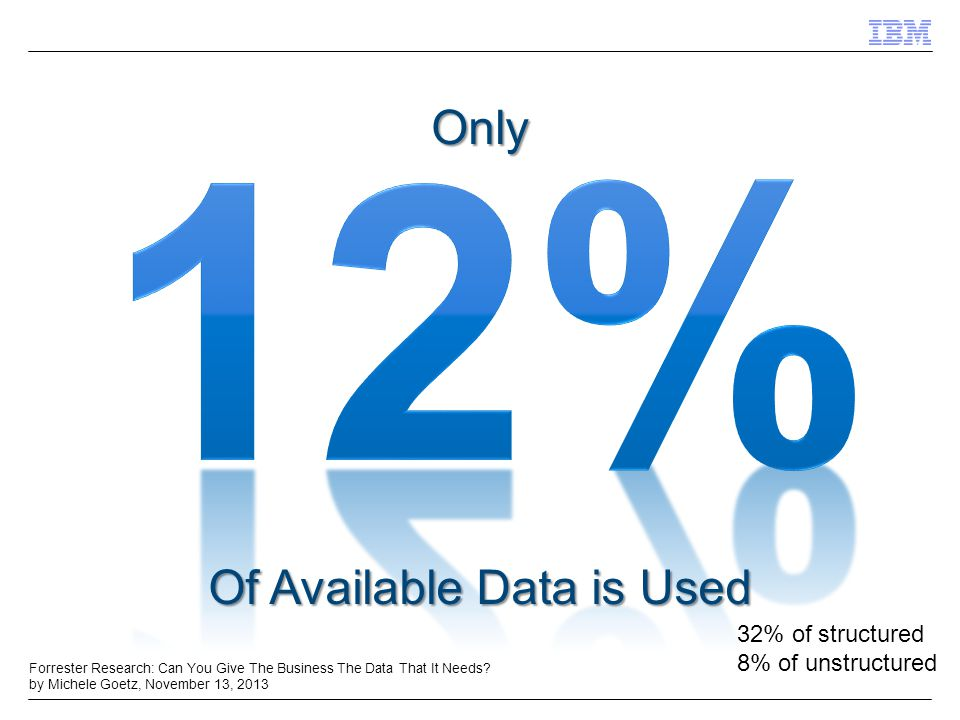Of Available Data is Used