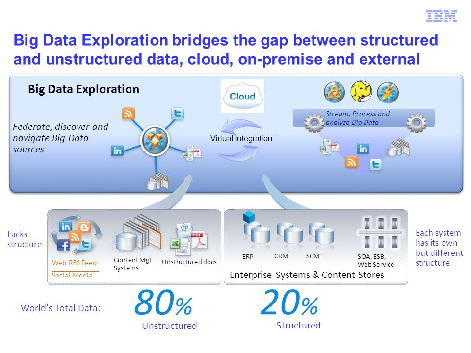 Big Data Exploration bridges the gap between structured and unstructured data, cloud, on-premise and external