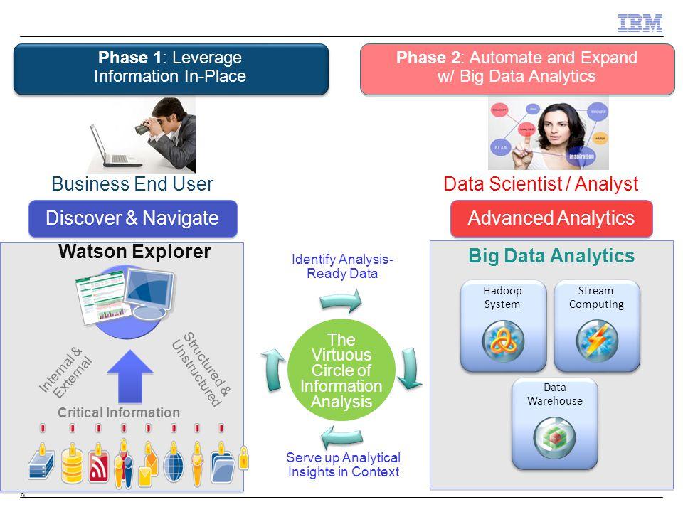 Big Data Analytics Watson Explorer