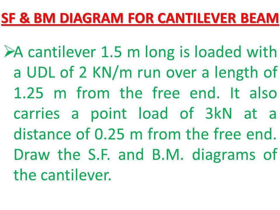 SF & BM DIAGRAM FOR CANTILEVER BEAM
