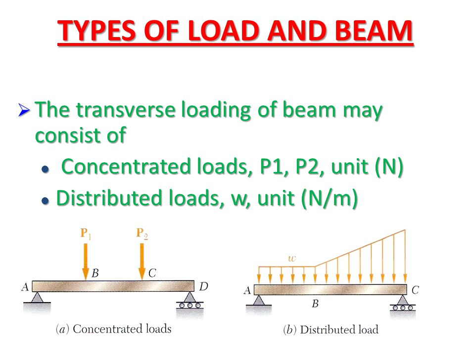 TYPES OF LOAD AND BEAM The transverse loading of beam may consist of