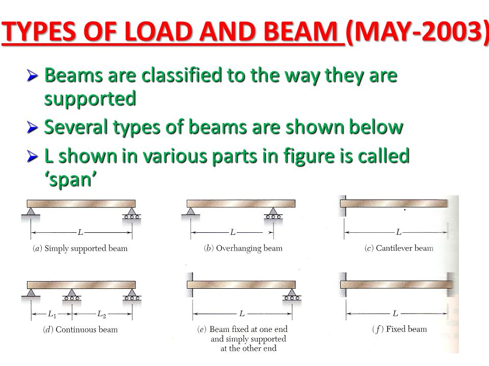 TYPES OF LOAD AND BEAM (MAY-2003)