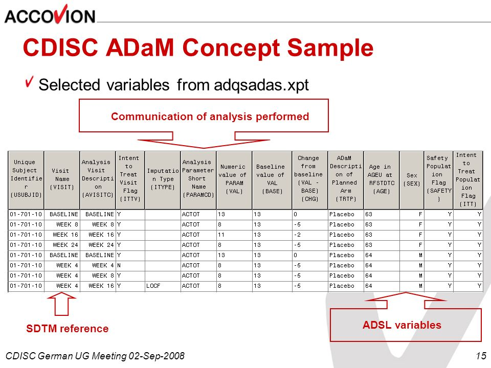 CDISC ADaM Concept Sample