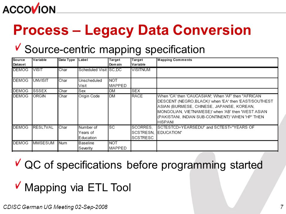 Process – Legacy Data Conversion