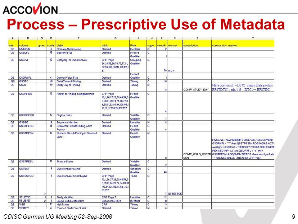 Process – Prescriptive Use of Metadata