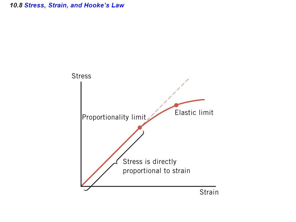 10.8 Stress, Strain, and Hooke's Law