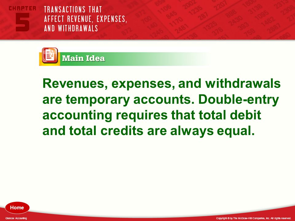 Revenues, expenses, and withdrawals are temporary accounts