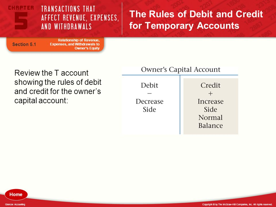 The Rules of Debit and Credit for Temporary Accounts
