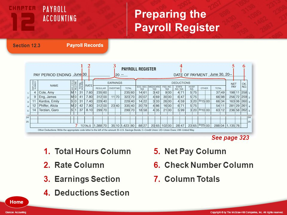 Preparing the Payroll Register