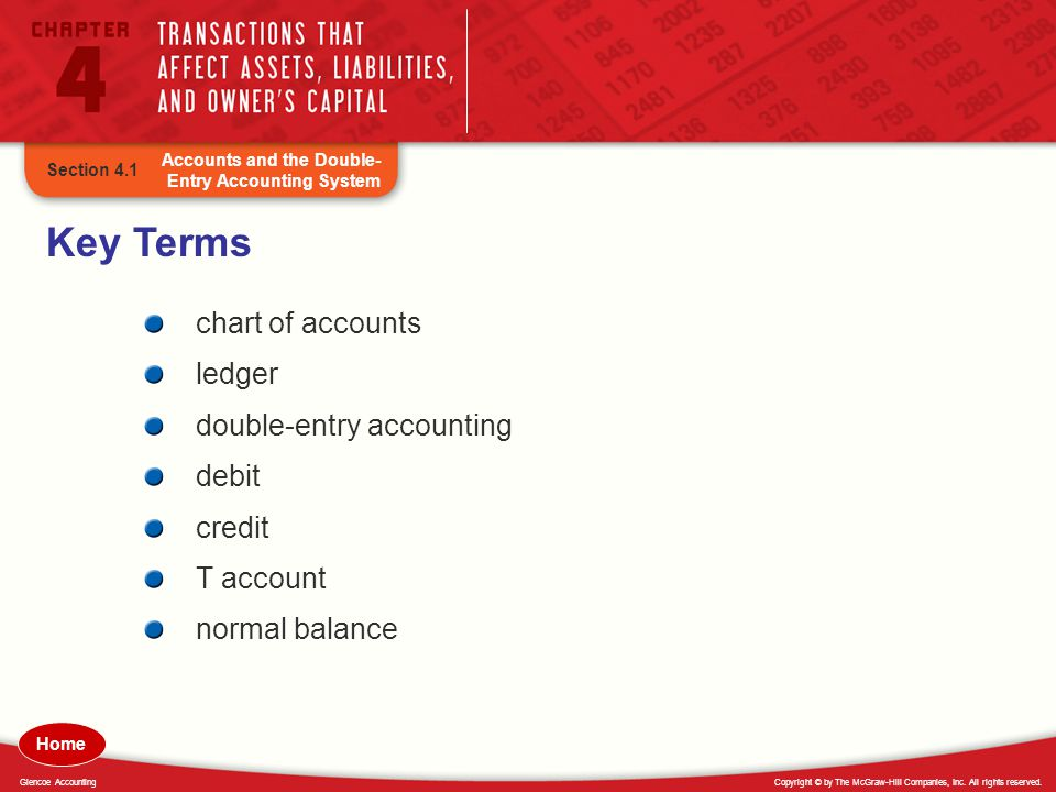 Key Terms chart of accounts ledger double-entry accounting debit