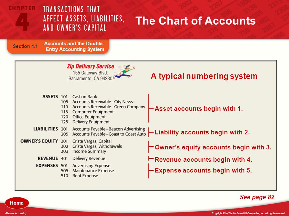 The Chart of Accounts A typical numbering system
