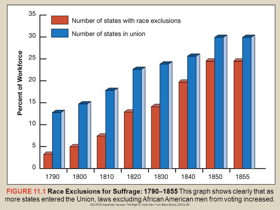 FIGURE 11.1 Race Exclusions for Suffrage: 1790–1855 This graph shows clearly that as more states entered the Union, laws excluding African American men from voting increased.