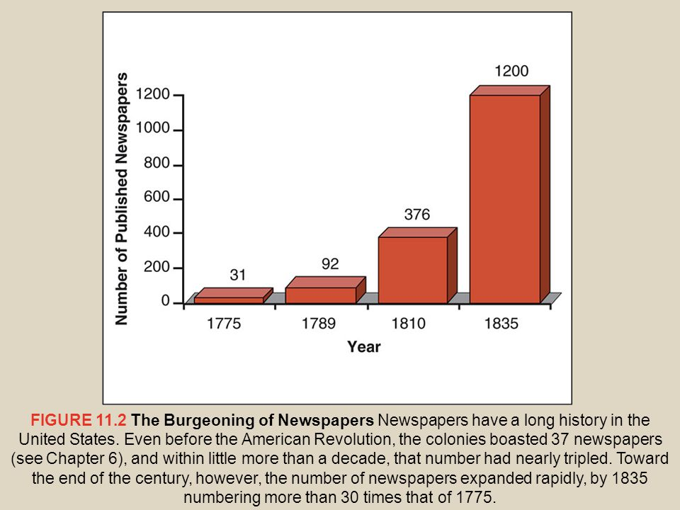 FIGURE 11.2 The Burgeoning of Newspapers Newspapers have a long history in the United States.