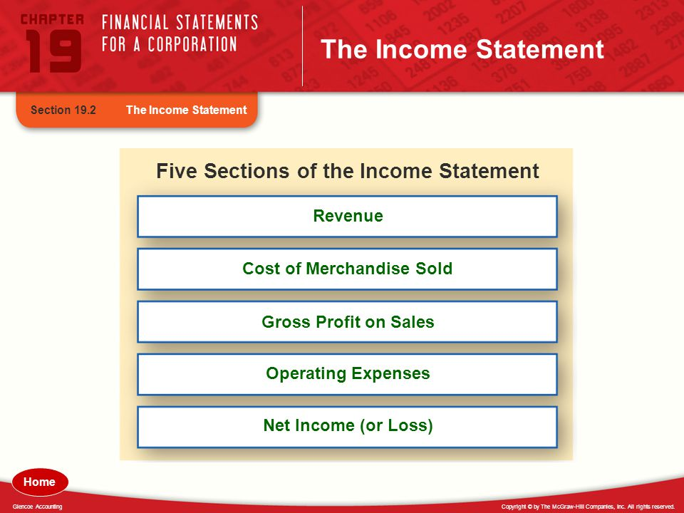 Five Sections of the Income Statement Cost of Merchandise Sold
