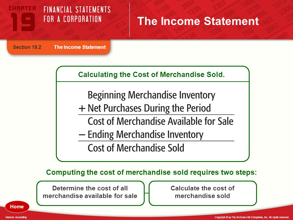 The Income Statement Calculating the Cost of Merchandise Sold.