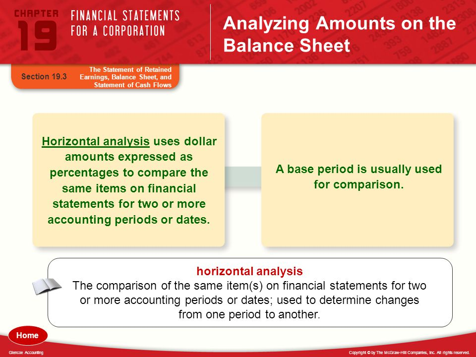 Analyzing Amounts on the Balance Sheet
