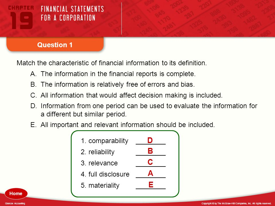 Question 1 Match the characteristic of financial information to its definition. The information in the financial reports is complete.