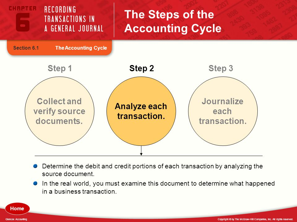 The Steps of the Accounting Cycle