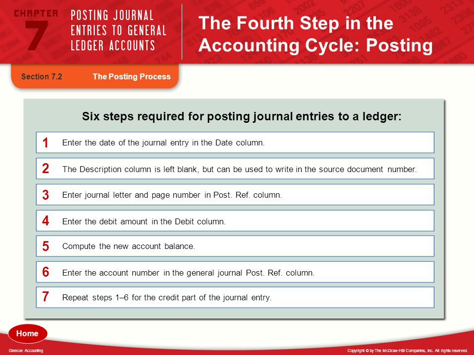 The Fourth Step in the Accounting Cycle: Posting