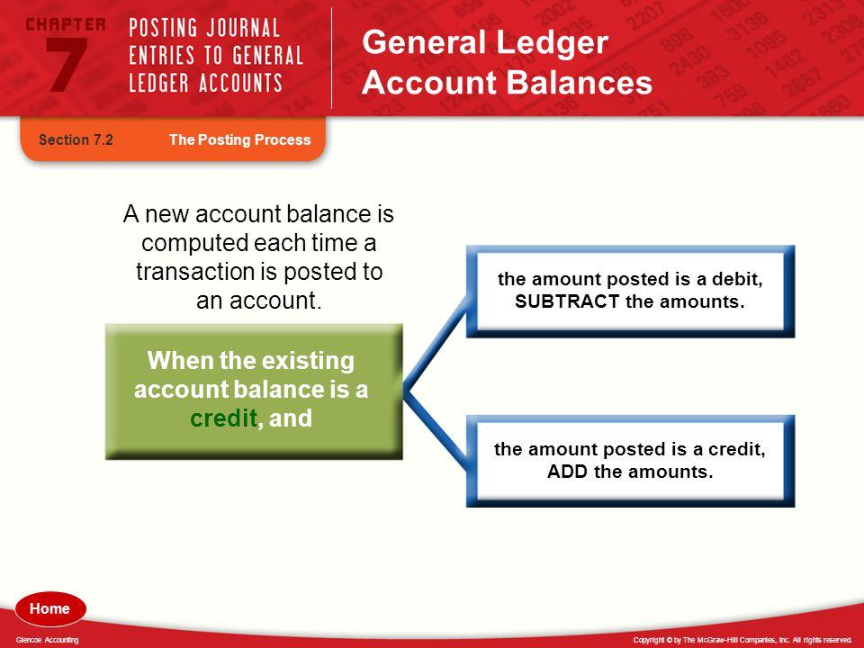 General Ledger Account Balances
