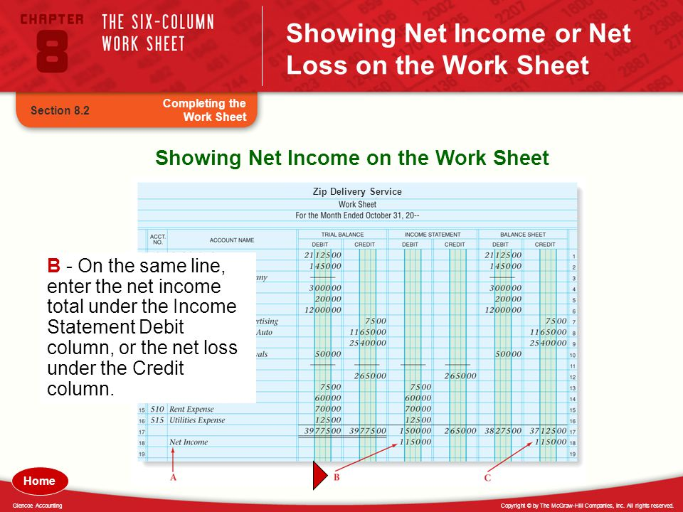 Showing Net Income or Net Loss on the Work Sheet