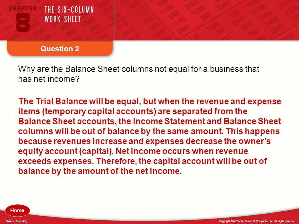 Question 2 Why are the Balance Sheet columns not equal for a business that has net income
