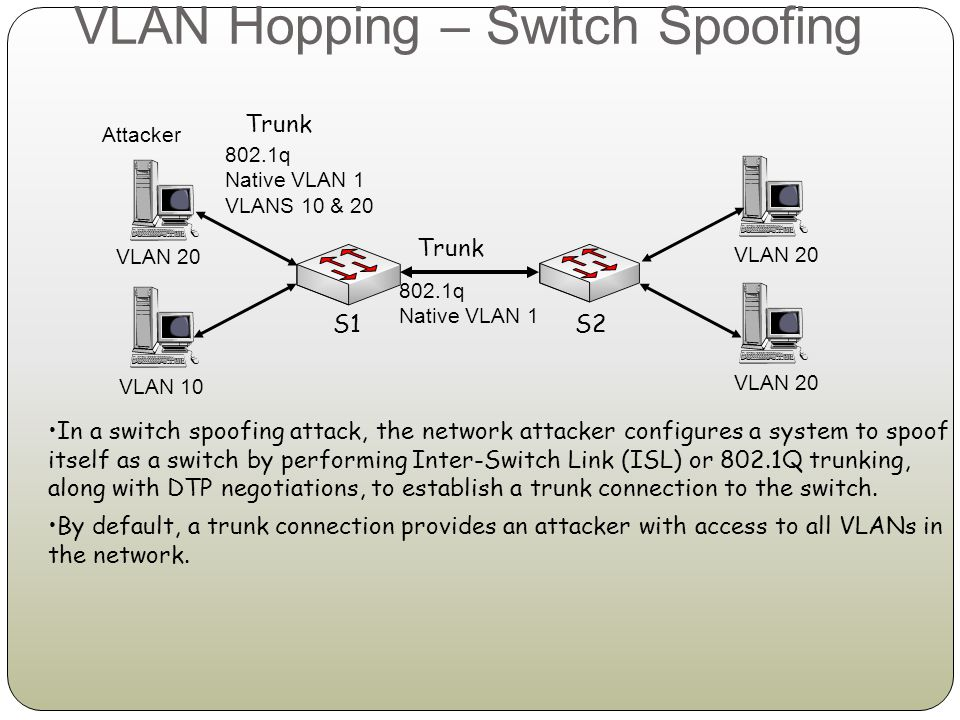 VLAN Hopping – Switch Spoofing