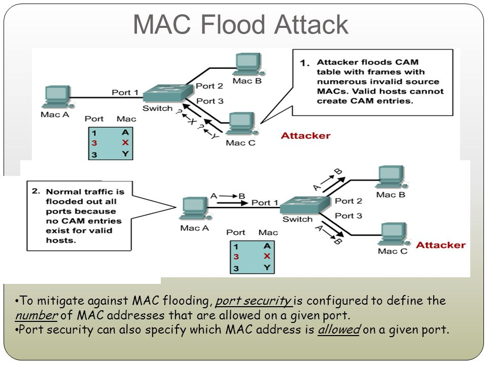 MAC Flood Attack