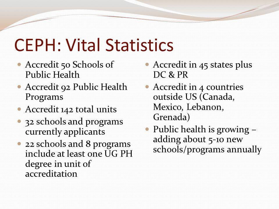 CEPH: Vital Statistics