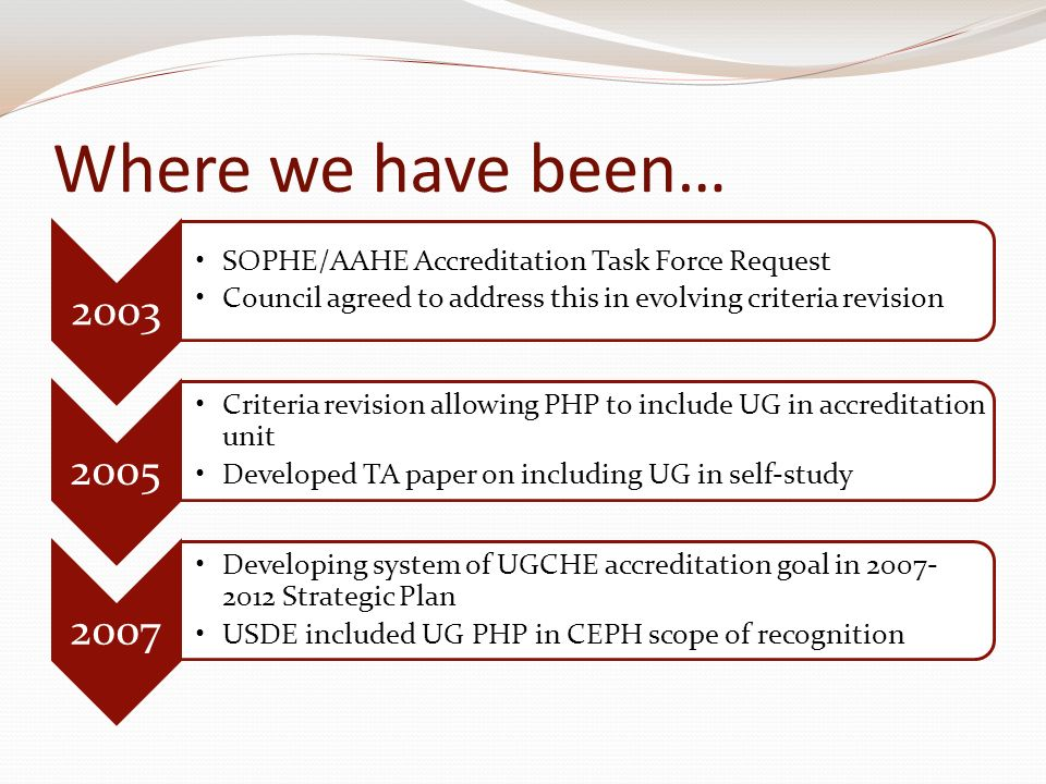 Where we have been… 2003 SOPHE/AAHE Accreditation Task Force Request