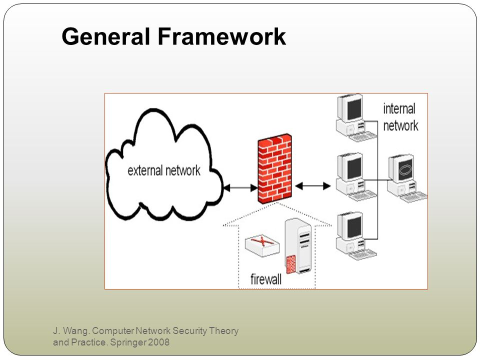 General Framework J. Wang. Computer Network Security Theory and Practice. Springer 2008