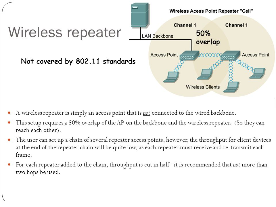 Wireless repeater 50% overlap Not covered by 802.11 standards