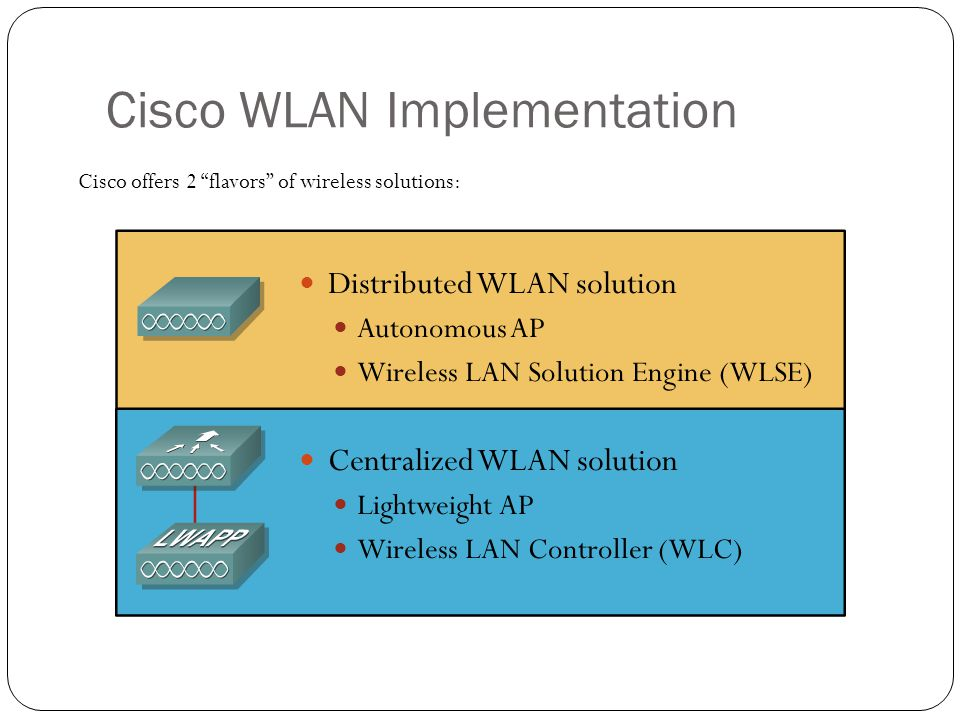 Cisco WLAN Implementation