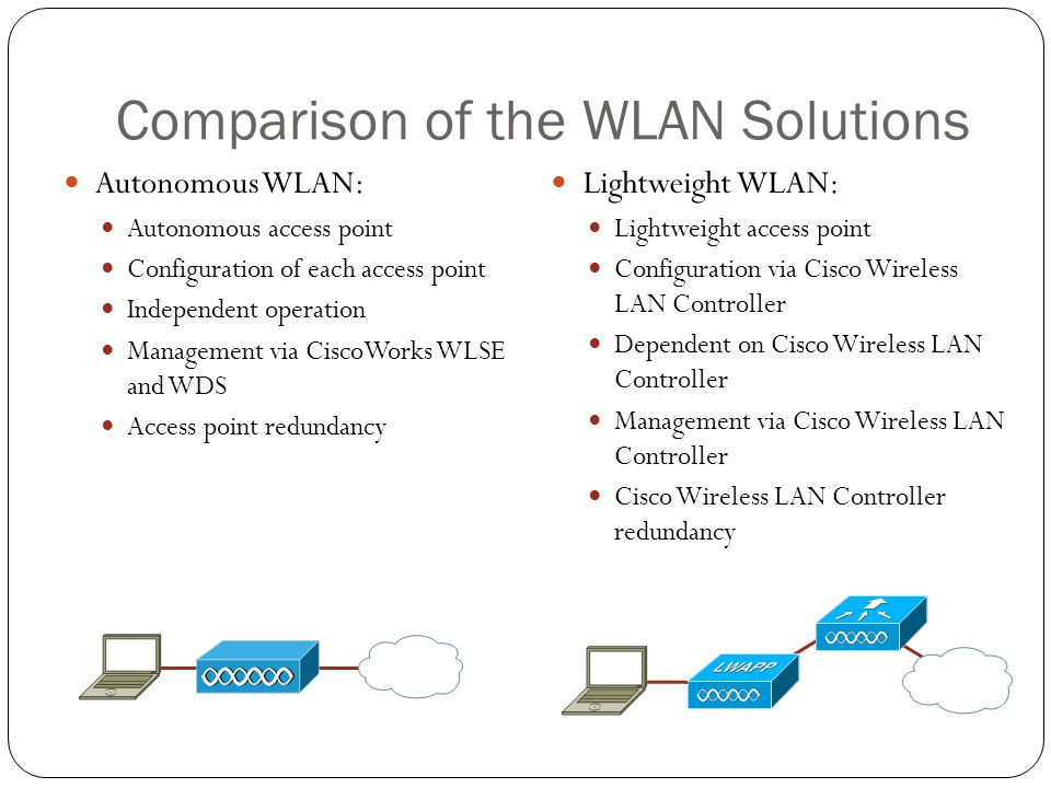 Comparison of the WLAN Solutions