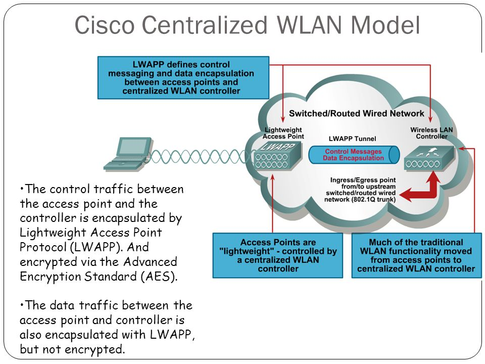 Cisco Centralized WLAN Model