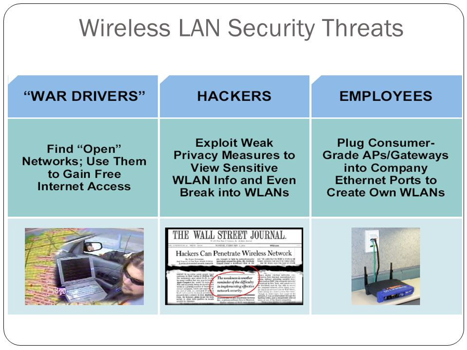 Wireless LAN Security Threats