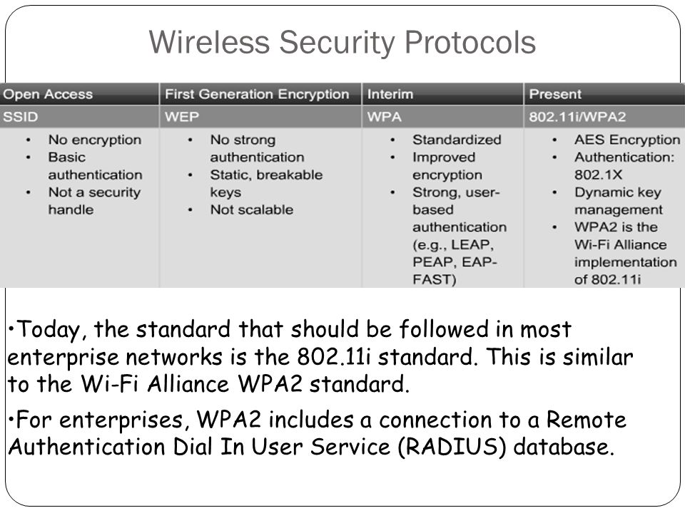 Wireless Security Protocols