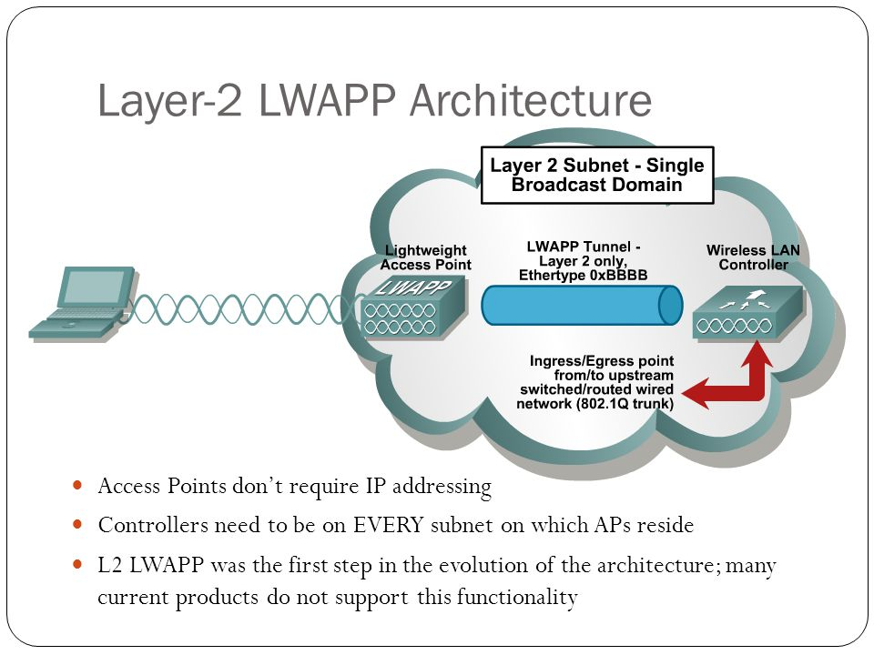 Layer-2 LWAPP Architecture